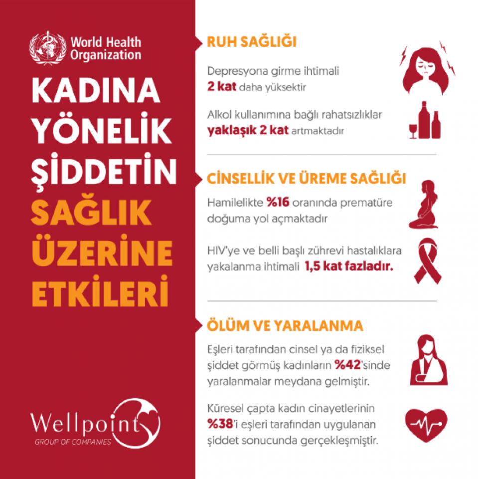 Kadına Yönelik Şiddetin Sağlık Üzerine Etkileri